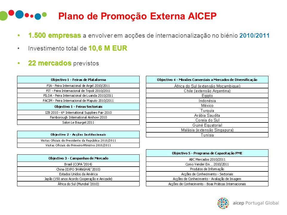Plano de Promoção Externa AICEP 1.500 empresas1.500 empresas a envolver em acções de internacionalização no biénio 2010/2011 10,6 M EURInvestimento to