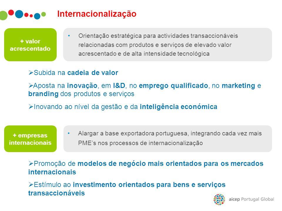 Internacionalização + valor acrescentado Orientação estratégica para actividades transaccionáveis relacionadas com produtos e serviços de elevado valo