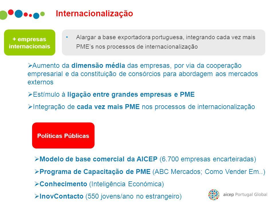 Internacionalização + empresas internacionais Alargar a base exportadora portuguesa, integrando cada vez mais PMEs nos processos de internacionalizaçã