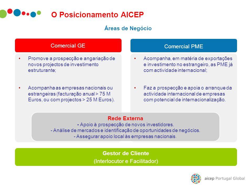 Gestor de Cliente (Interlocutor e Facilitador) Comercial PME Promove a prospecção e angariação de novos projectos de investimento estruturante; Acompa