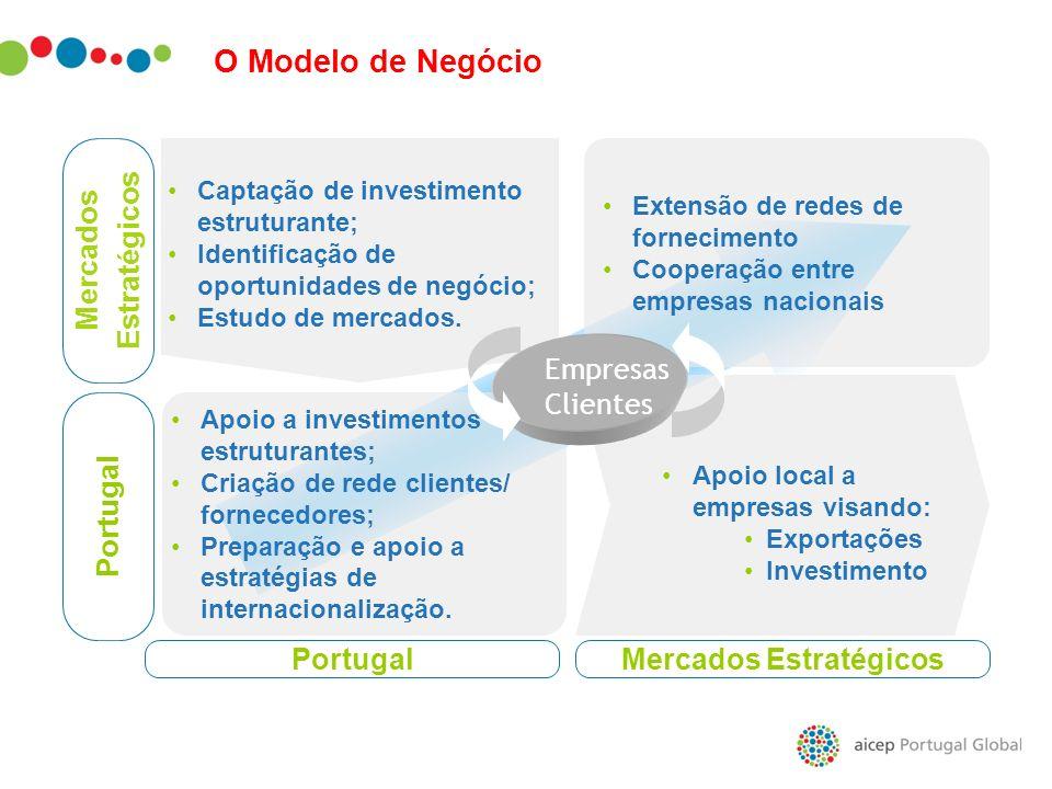 Apoio a investimentos estruturantes; Criação de rede clientes/ fornecedores; Preparação e apoio a estratégias de internacionalização. Portugal Mercado