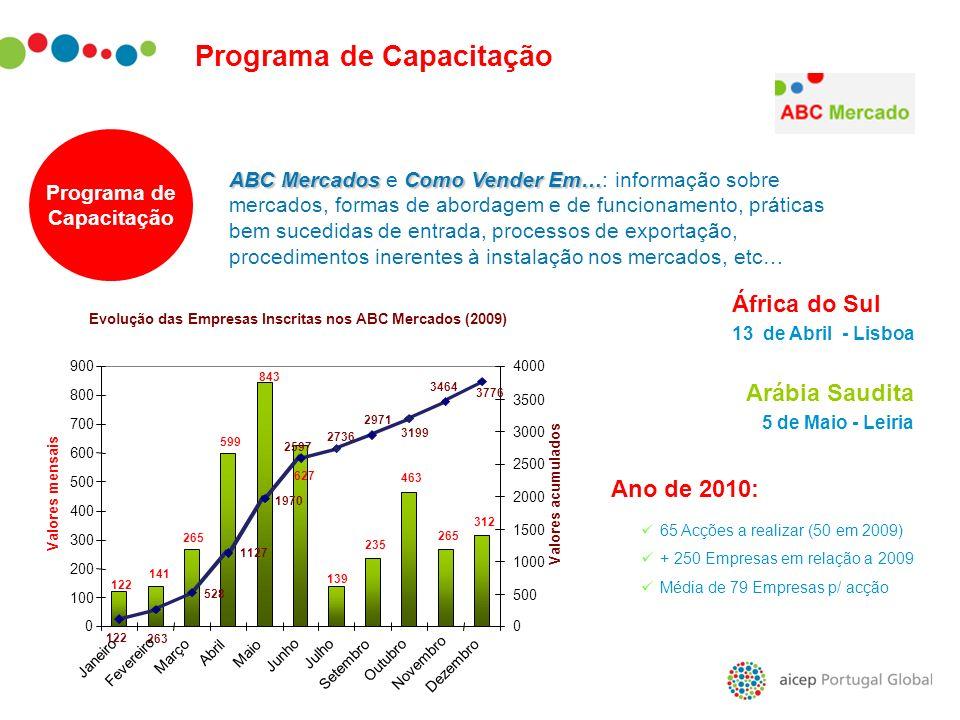 ABC MercadosComo Vender Em… ABC Mercados e Como Vender Em…: informação sobre mercados, formas de abordagem e de funcionamento, práticas bem sucedidas