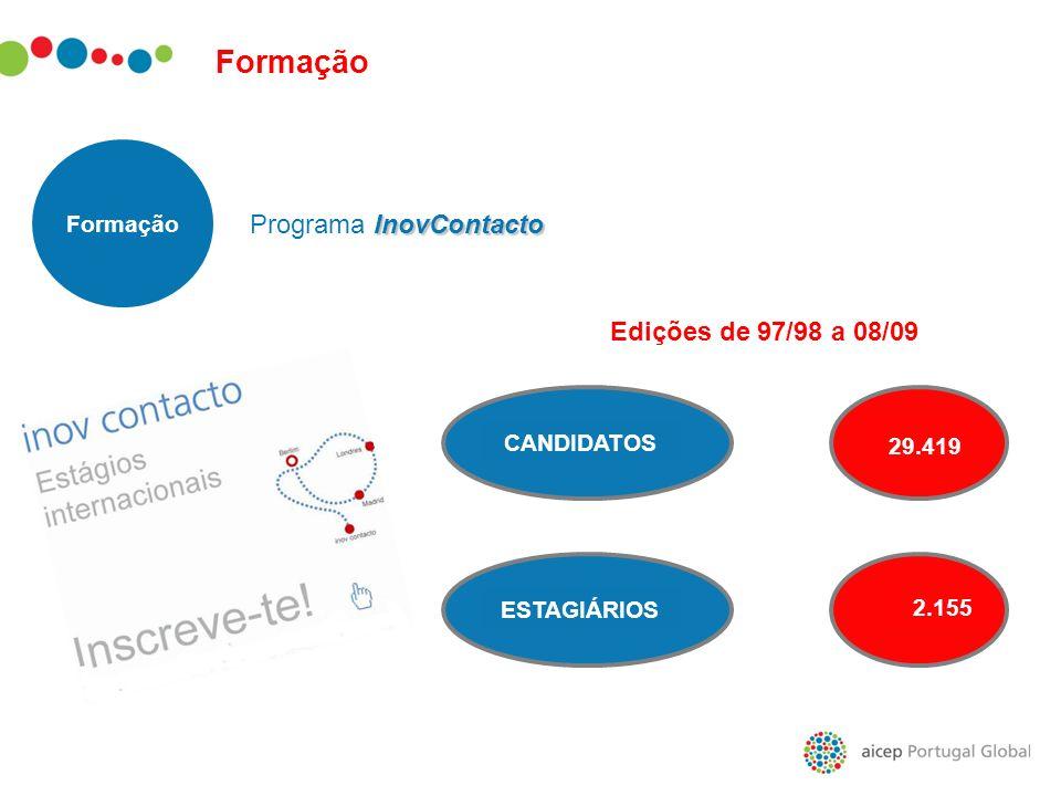 InovContacto Programa InovContacto Formação CANDIDATOS ESTAGIÁRIOS2'155 ' CANDIDATOSESTAGIÁRIOS 29.419 2.155 Edições de 97/98 a 08/09 Formação