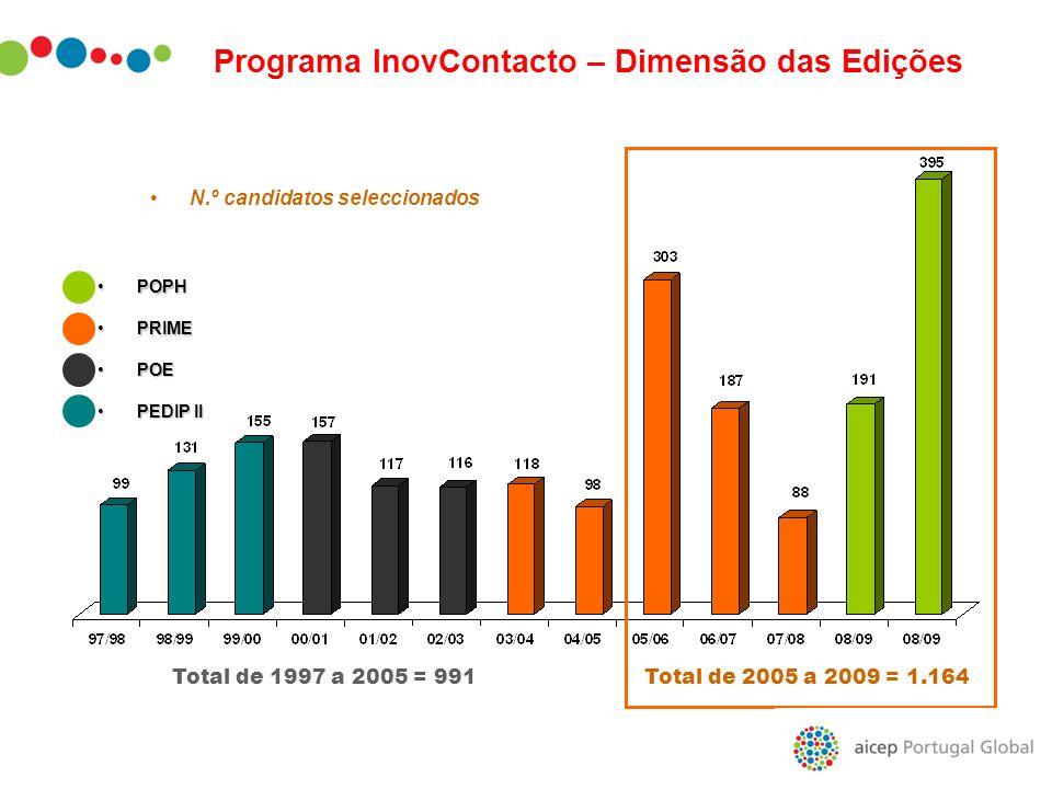 N.º candidatos seleccionados POPHPOPH PRIMEPRIME POEPOE PEDIP IIPEDIP II Total de 2005 a 2009 = 1.164Total de 1997 a 2005 = 991 Programa InovContacto