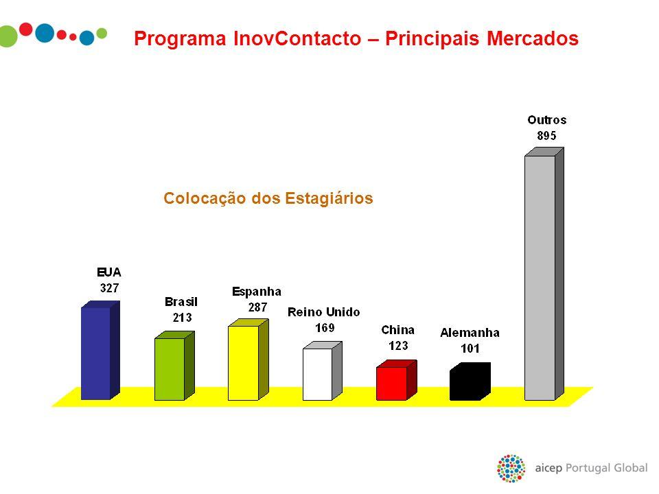 Colocação dos Estagiários Programa InovContacto – Principais Mercados