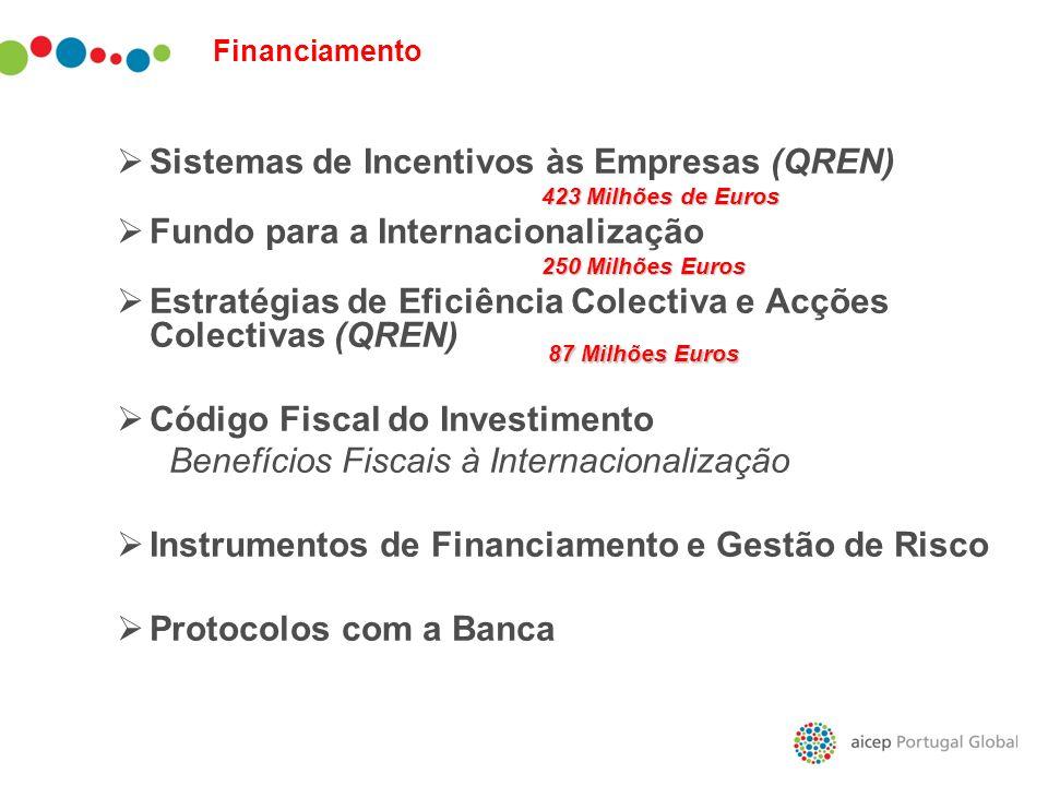 Sistemas de Incentivos às Empresas (QREN) 423 Milhões de Euros Fundo para a Internacionalização 250 Milhões Euros Estratégias de Eficiência Colectiva