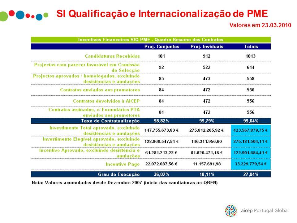 SI Qualificação e Internacionalização de PME Valores em 23.03.2010