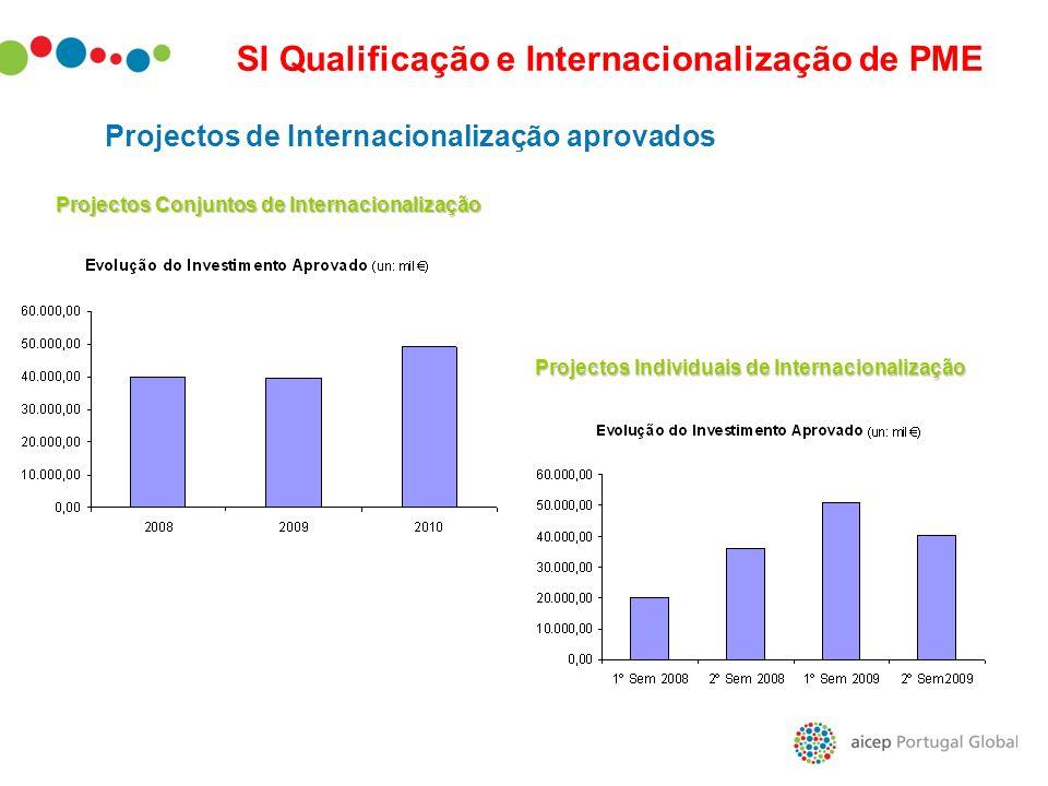 Projectos de Internacionalização aprovados Projectos Conjuntos de Internacionalização Projectos Individuais de Internacionalização SI Qualificação e I