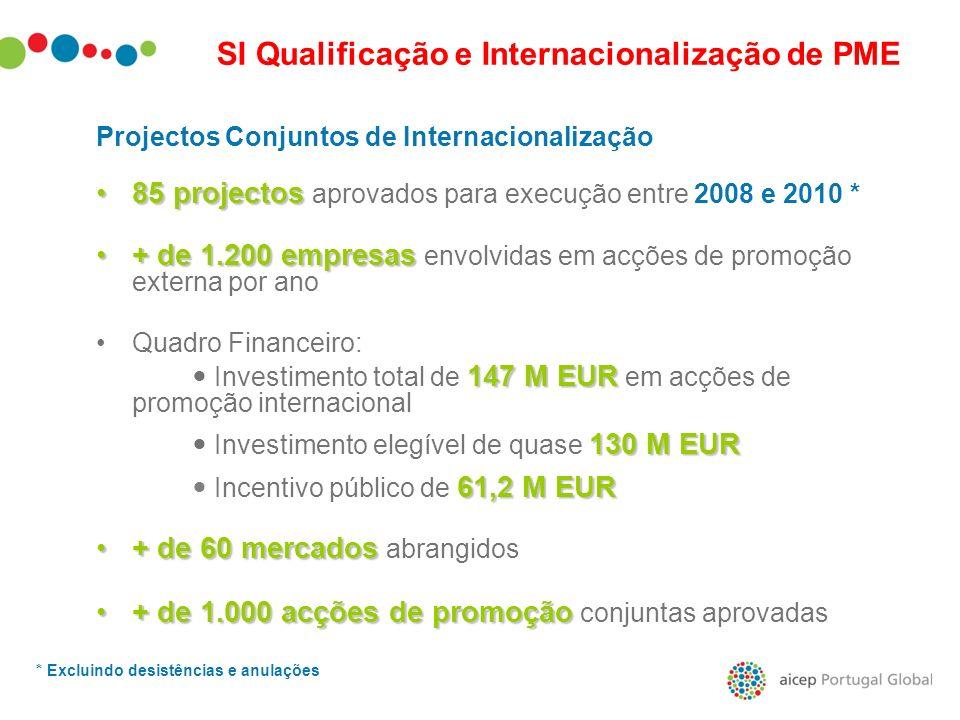 Projectos Conjuntos de Internacionalização 85 projectos85 projectos aprovados para execução entre 2008 e 2010 * + de 1.200 empresas+ de 1.200 empresas