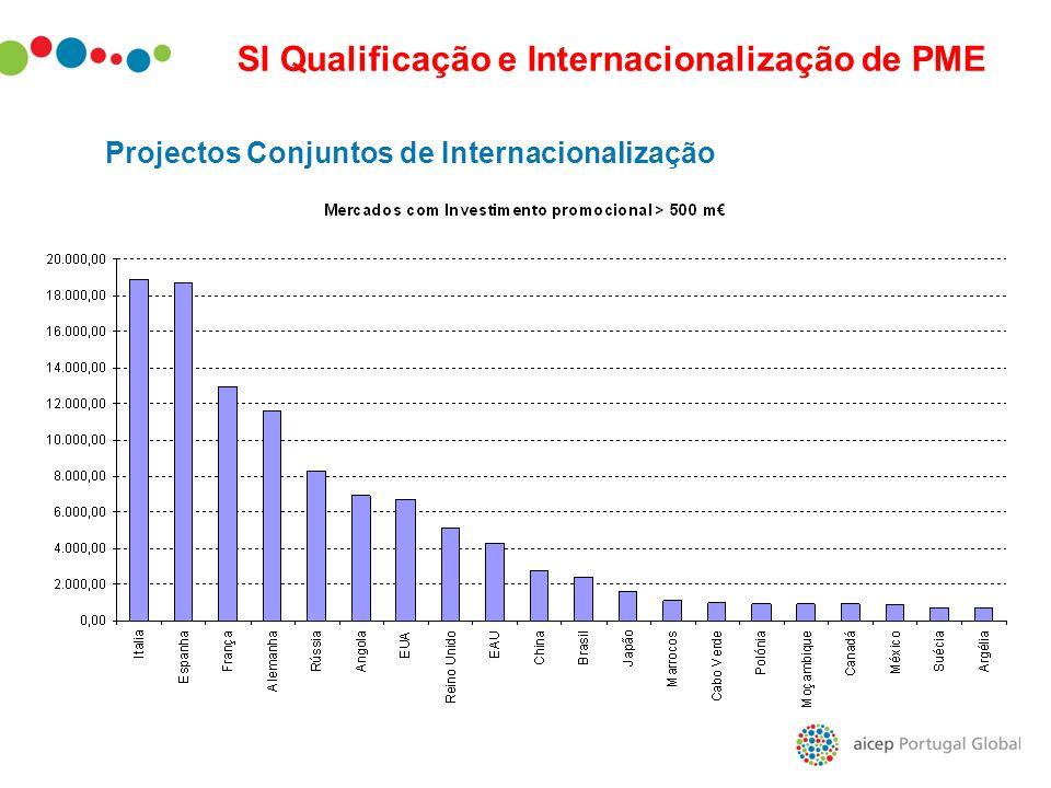 Projectos Conjuntos de Internacionalização SI Qualificação e Internacionalização de PME