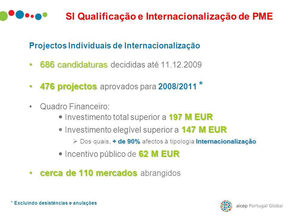 Projectos Individuais de Internacionalização 686 candidaturas686 candidaturas decididas até 11.12.2009 476 projectos476 projectos aprovados para 2008/