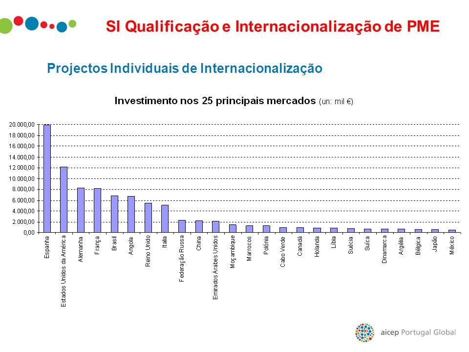 Projectos Individuais de Internacionalização SI Qualificação e Internacionalização de PME