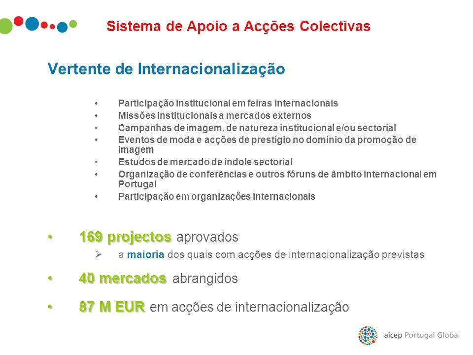 Sistema de Apoio a Acções Colectivas Vertente de Internacionalização Participação institucional em feiras internacionais Missões institucionais a merc