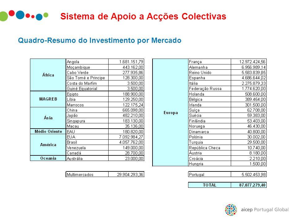 Sistema de Apoio a Acções Colectivas Quadro-Resumo do Investimento por Mercado