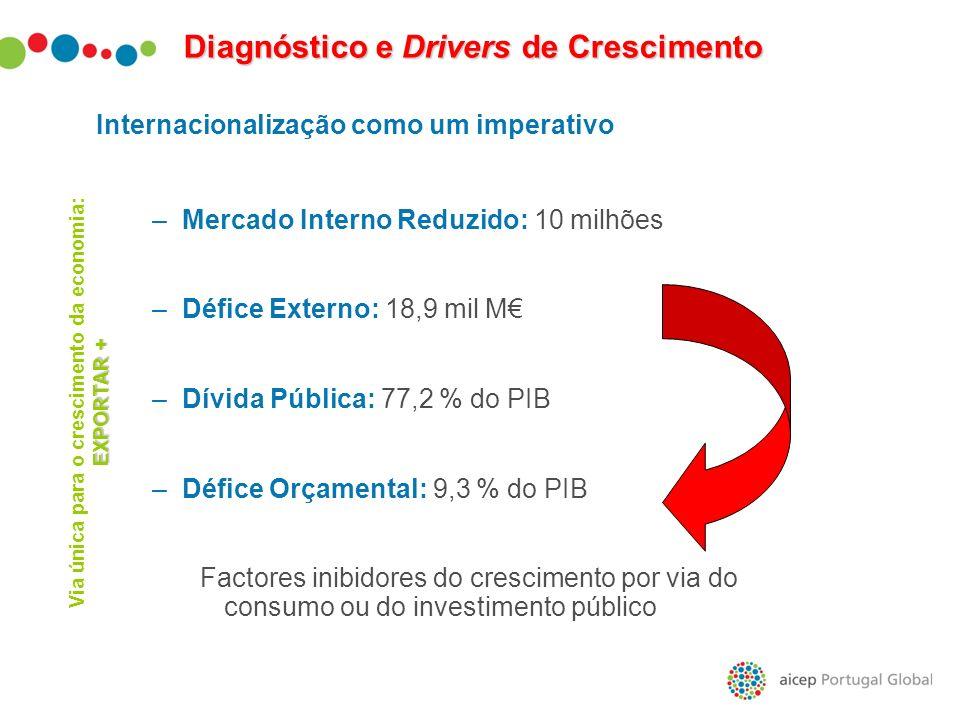 –Mercado Interno Reduzido: 10 milhões –Défice Externo: 18,9 mil M –Dívida Pública: 77,2 % do PIB –Défice Orçamental: 9,3 % do PIB Factores inibidores