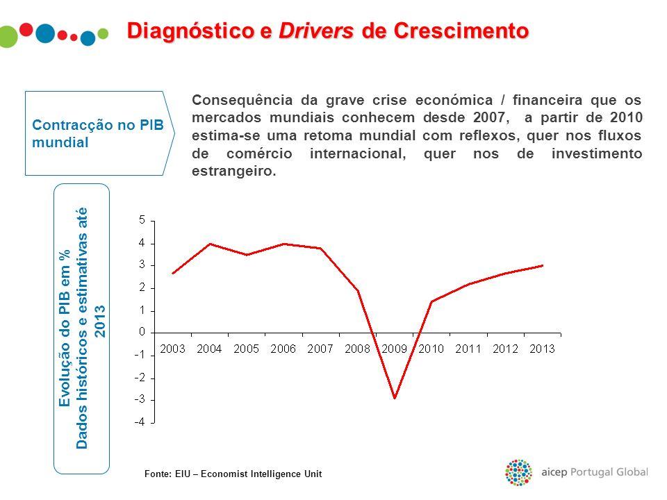 Contracção no PIB mundial Evolução do PIB em % Dados históricos e estimativas até 2013 Consequência da grave crise económica / financeira que os merca