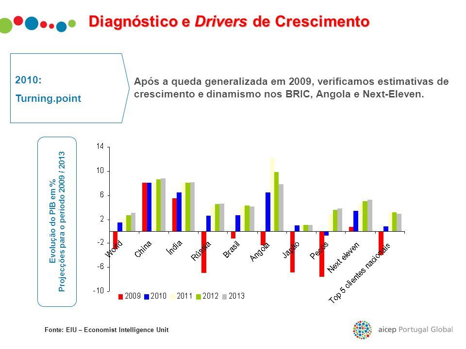 Diagnóstico e Drivers de Crescimento 2010: Turning.point Após a queda generalizada em 2009, verificamos estimativas de crescimento e dinamismo nos BRI