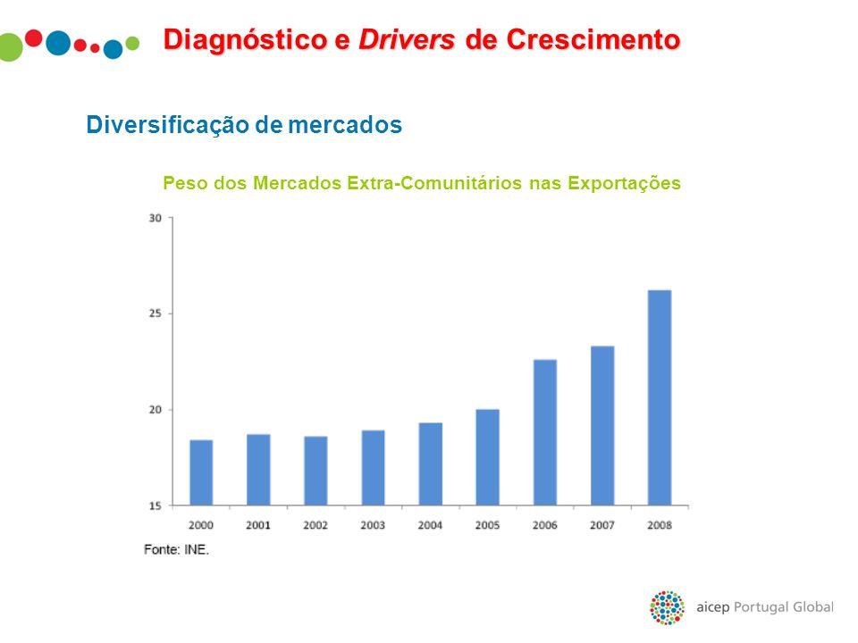 Diversificação de mercados Peso dos Mercados Extra-Comunitários nas Exportações Diagnóstico e Drivers de Crescimento