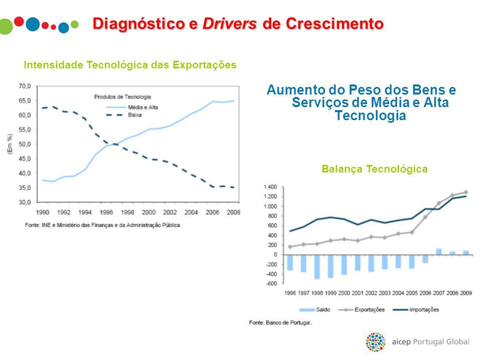 Aumento do Peso dos Bens e Serviços de Média e Alta Tecnologia Intensidade Tecnológica das Exportações Balança Tecnológica Diagnóstico e Drivers de Cr