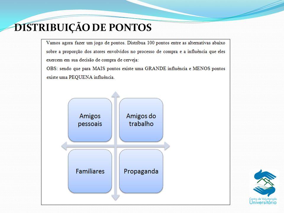 DISTRIBUIÇÃO DE PONTOS