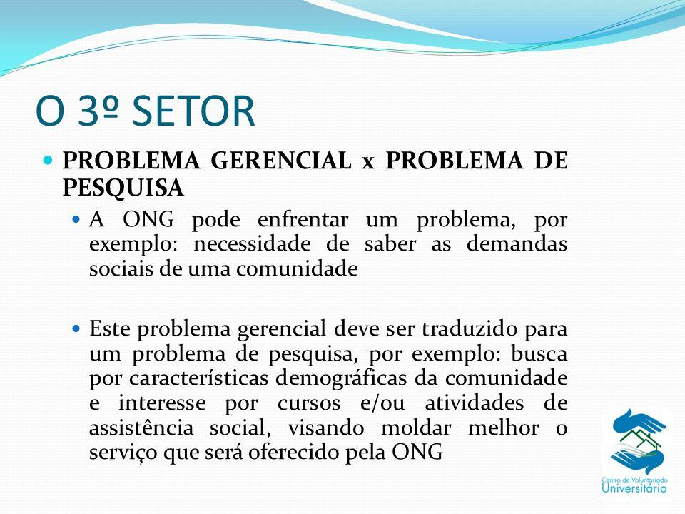 O 3º SETOR PROBLEMA GERENCIAL x PROBLEMA DE PESQUISA A ONG pode enfrentar um problema, por exemplo: necessidade de saber as demandas sociais de uma co