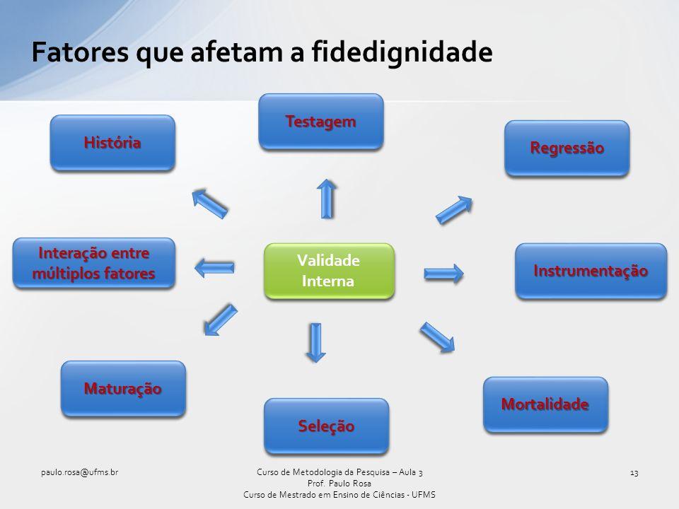 paulo.rosa@ufms.br13Curso de Metodologia da Pesquisa – Aula 3 Prof. Paulo Rosa Curso de Mestrado em Ensino de Ciências - UFMS Fatores que afetam a fid