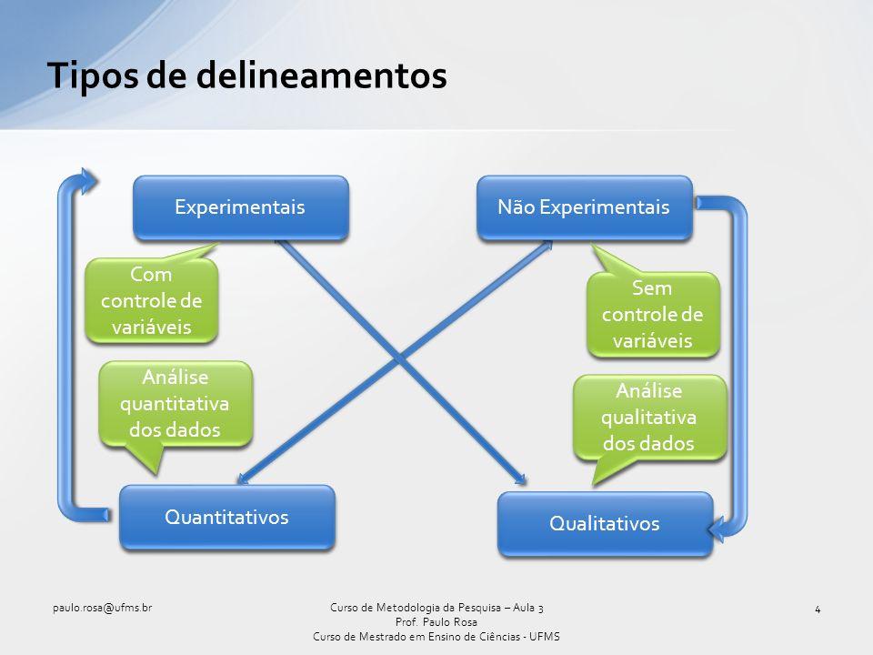 Tipos de delineamentos paulo.rosa@ufms.br4Curso de Metodologia da Pesquisa – Aula 3 Prof. Paulo Rosa Curso de Mestrado em Ensino de Ciências - UFMS Ex