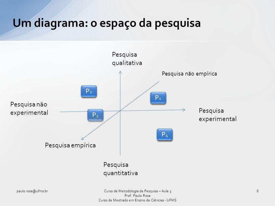 Um diagrama: o espaço da pesquisa paulo.rosa@ufms.br8Curso de Metodologia da Pesquisa – Aula 3 Prof. Paulo Rosa Curso de Mestrado em Ensino de Ciência
