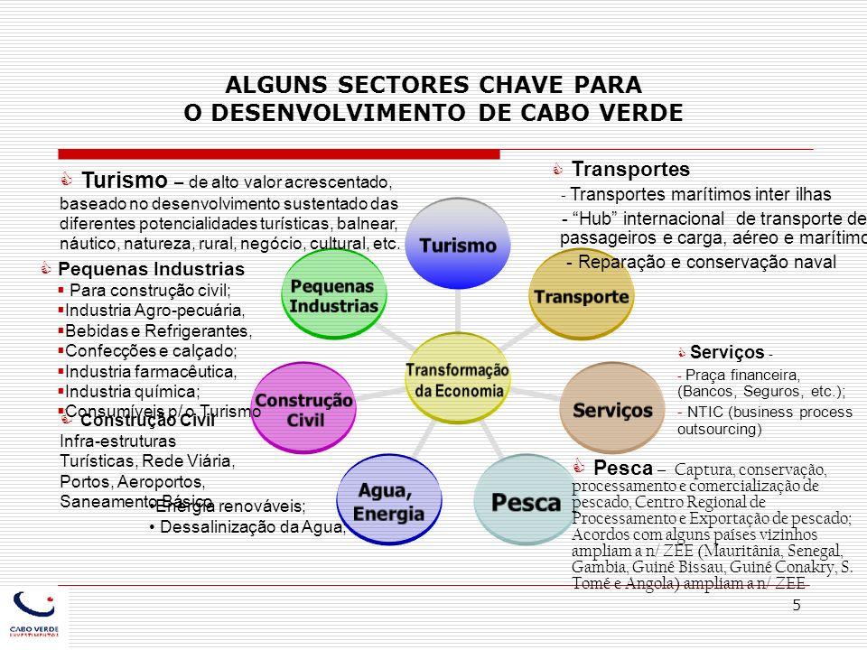 5 ALGUNS SECTORES CHAVE PARA O DESENVOLVIMENTO DE CABO VERDE Transformação da Economia TurismoTransporteServiçosPesca Agua, Energia Construção Civil P
