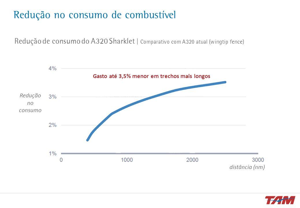 Redução no consumo de combustível Redução de consumo do A320 Sharklet | Comparativo com A320 atual (wingtip fence) distância (nm) Gasto até 3,5% menor