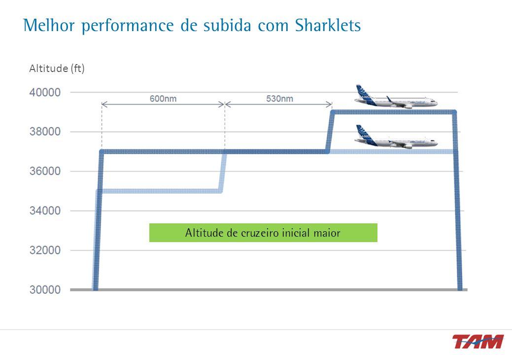 Melhor performance de subida com Sharklets Altitude (ft) Altitude de cruzeiro inicial maior