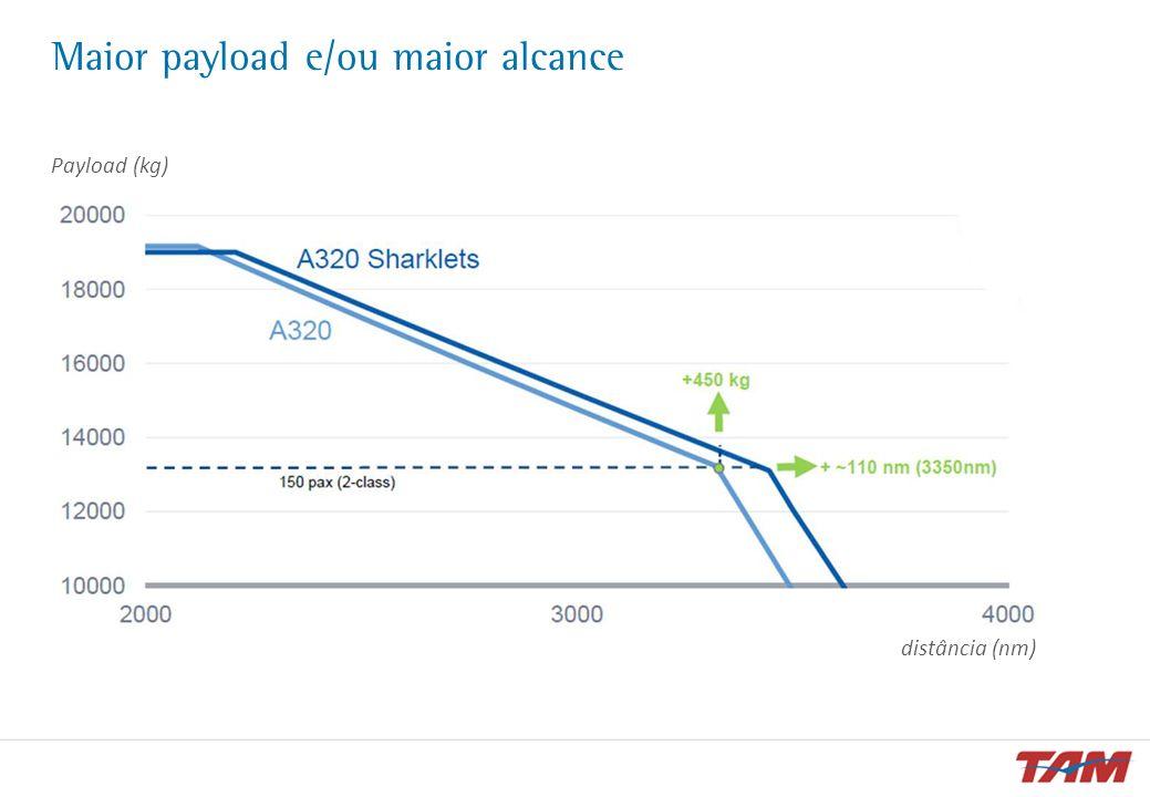 Maior payload e/ou maior alcance distância (nm) Payload (kg)