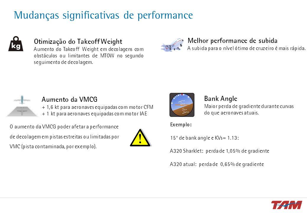 Mudanças significativas de performance Otimização do Takeoff Weight Aumento do Takeoff Weight em decolagens com obstáculos ou limitantes de MTOW no se