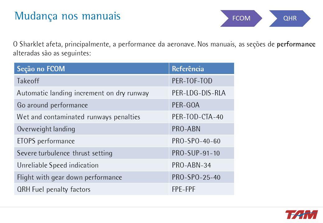 O Sharklet afeta, principalmente, a performance da aeronave. Nos manuais, as seções de performance alteradas são as seguintes: Mudança nos manuais Seç