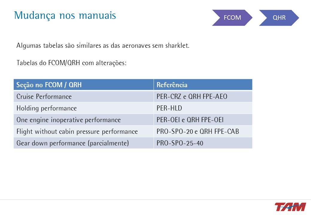 Mudança nos manuais Seção no FCOM / QRHReferência Cruise PerformancePER-CRZ e QRH FPE-AEO Holding performancePER-HLD One engine inoperative performanc