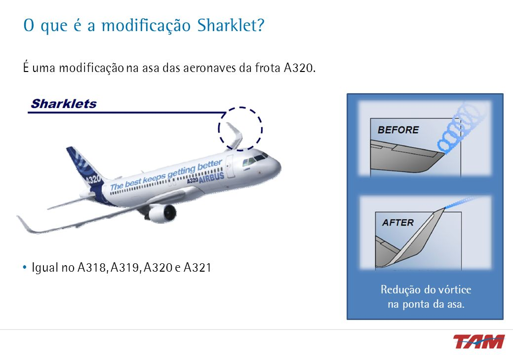 Redução no consumo de combustível Redução de consumo do A320 Sharklet | Comparativo com A320 atual (wingtip fence) distância (nm) Gasto até 3,5% menor em trechos mais longos Redução no consumo
