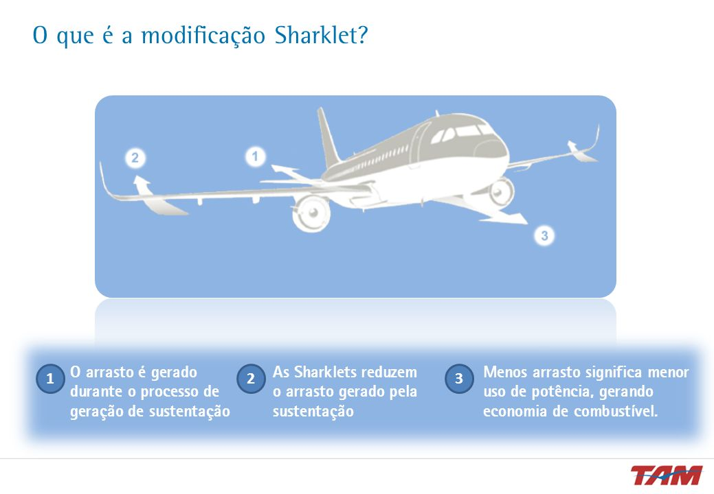O que é a modificação Sharklet? O arrasto é gerado durante o processo de geração de sustentação 2 As Sharklets reduzem o arrasto gerado pela sustentaç