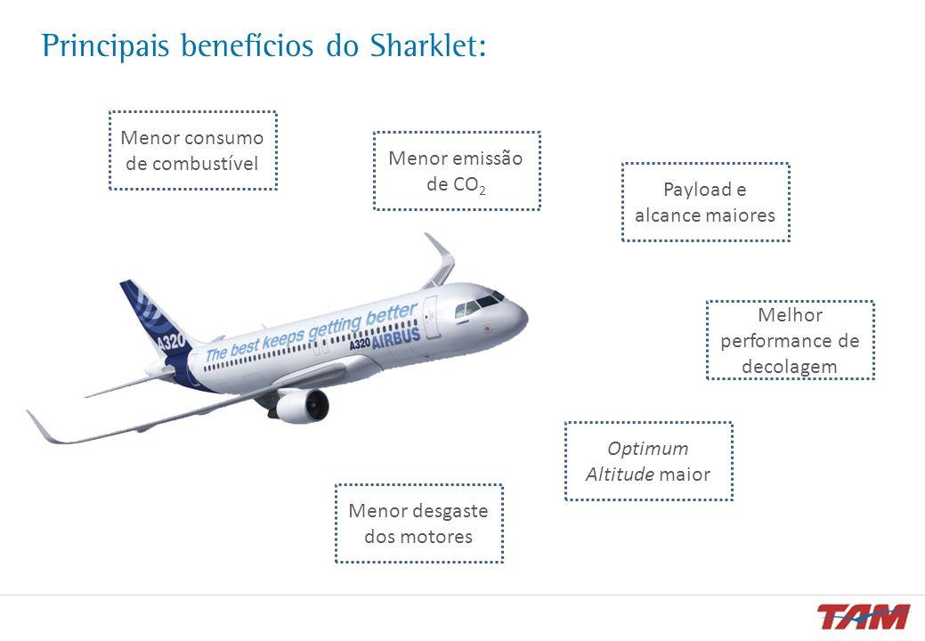 Principais benefícios do Sharklet: Menor consumo de combustível Menor emissão de CO 2 Payload e alcance maiores Melhor performance de decolagem Optimu