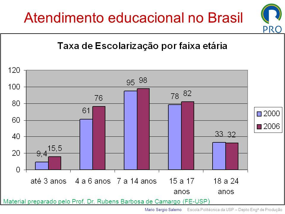 Mario Sergio Salerno Escola Politécnica da USP – Depto Eng a de Produção Atendimento educacional no Brasil Material preparado pelo Prof. Dr. Rubens Ba