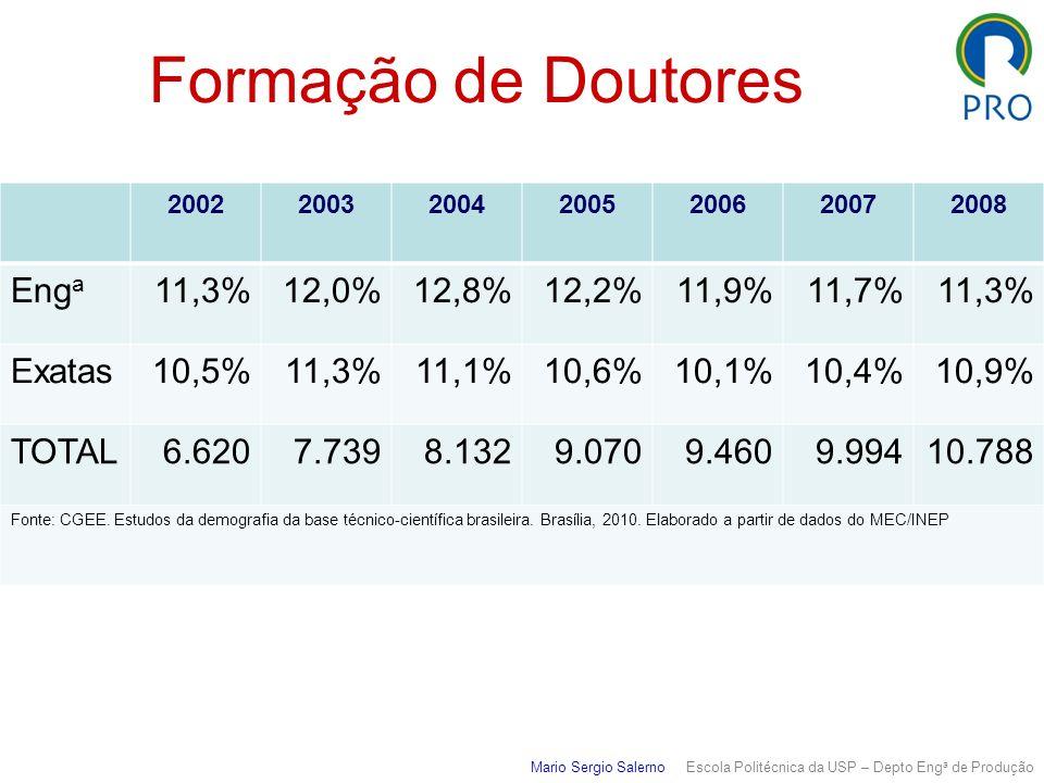 Formação de Doutores Mario Sergio Salerno Escola Politécnica da USP – Depto Eng a de Produção 2002200320042005200620072008 Eng a 11,3%12,0%12,8%12,2%11,9%11,7%11,3% Exatas10,5%11,3%11,1%10,6%10,1%10,4%10,9% TOTAL6.6207.7398.1329.0709.4609.99410.788 Fonte: CGEE.