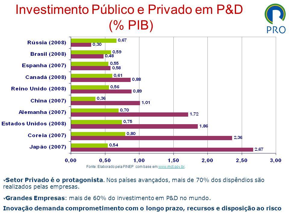 Investimento Público e Privado em P&D (% PIB) Setor Privado é o protagonista. Nos países avançados, mais de 70% dos dispêndios são realizados pelas em