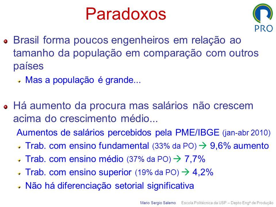 Mario Sergio Salerno Escola Politécnica da USP – Depto Eng a de Produção Paradoxos Brasil forma poucos engenheiros em relação ao tamanho da população em comparação com outros países Mas a população é grande...