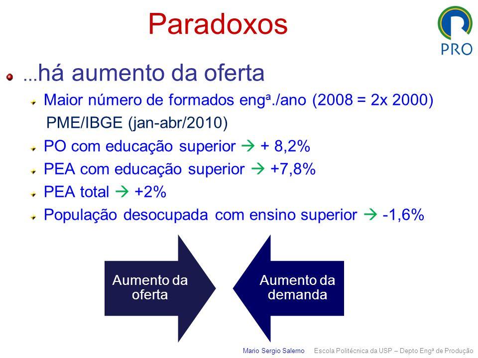 Mario Sergio Salerno Escola Politécnica da USP – Depto Eng a de Produção Paradoxos... há aumento da oferta Maior número de formados eng a./ano (2008 =