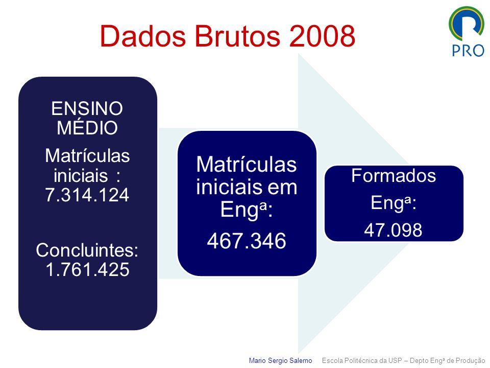 Dados Brutos 2008 ENSINO MÉDIO Matrículas iniciais : 7.314.124 Concluintes: 1.761.425 Matrículas iniciais em Eng a : 467.346 Formados Eng a : 47.098 M