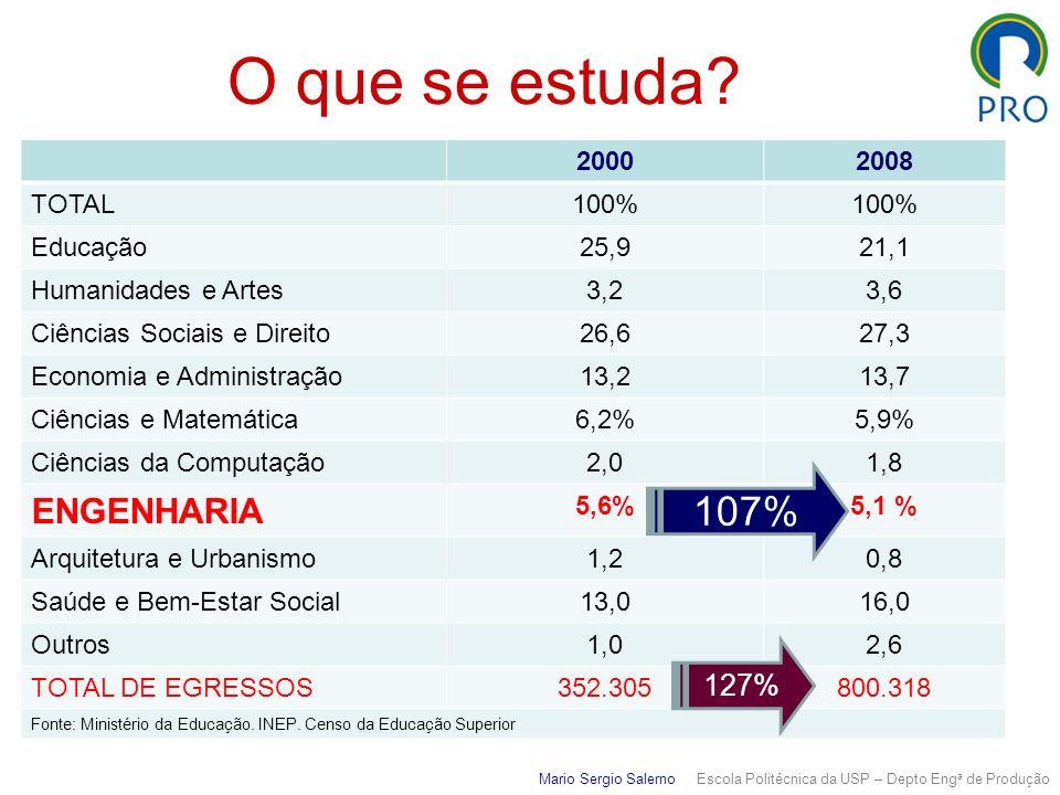 O que se estuda? 20002008 TOTAL100% Educação25,921,1 Humanidades e Artes3,23,6 Ciências Sociais e Direito26,627,3 Economia e Administração13,213,7 Ciê