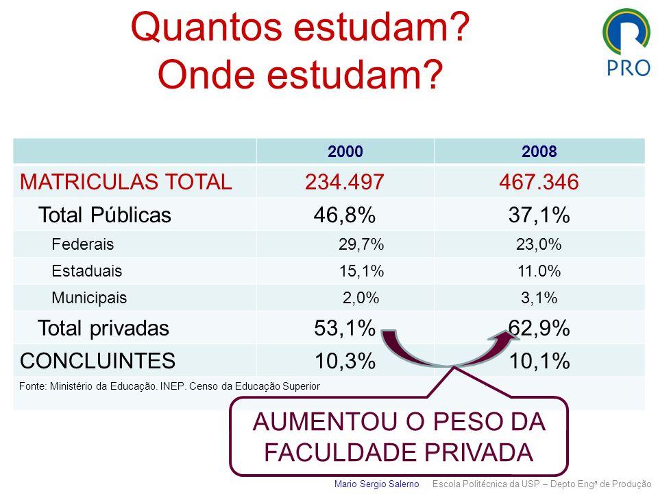 Quantos estudam? Onde estudam? 20002008 MATRICULAS TOTAL234.497467.346 Total Públicas46,8%37,1% Federais 29,7%23,0% Estaduais 15,1%11.0% Municipais 2,