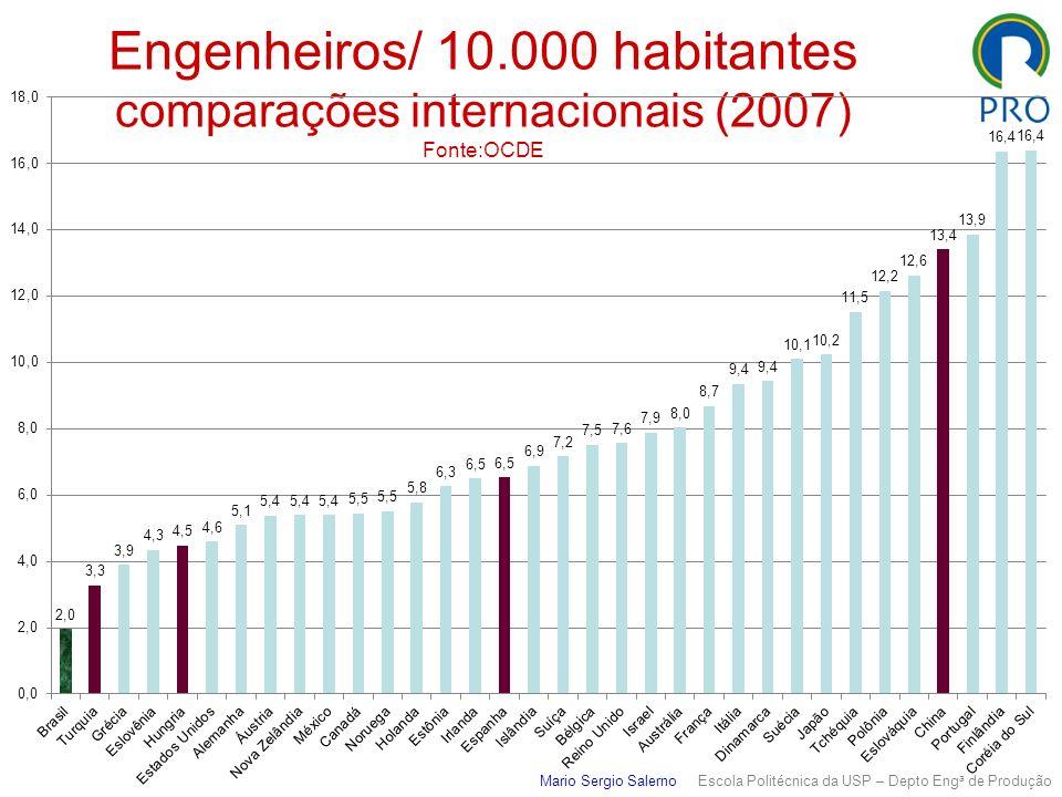 Engenheiros/ 10.000 habitantes comparações internacionais (2007) Fonte:OCDE Mario Sergio Salerno Escola Politécnica da USP – Depto Eng a de Produção