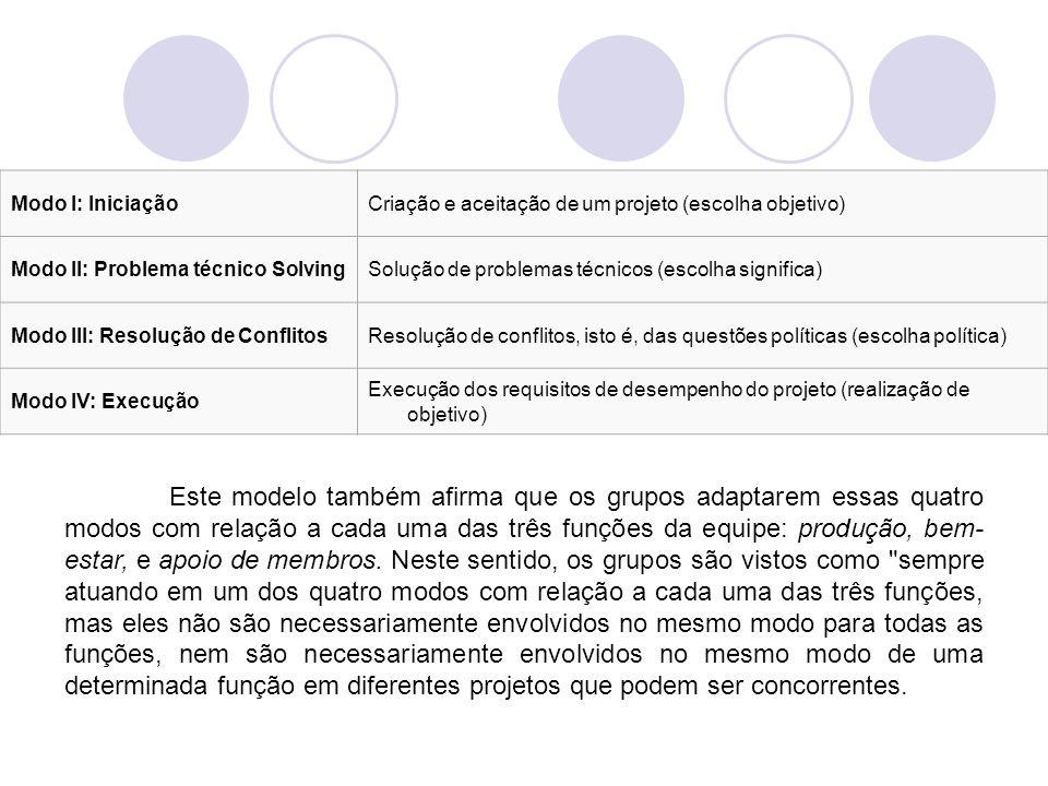 Modo I: IniciaçãoCriação e aceitação de um projeto (escolha objetivo) Modo II: Problema técnico SolvingSolução de problemas técnicos (escolha signific