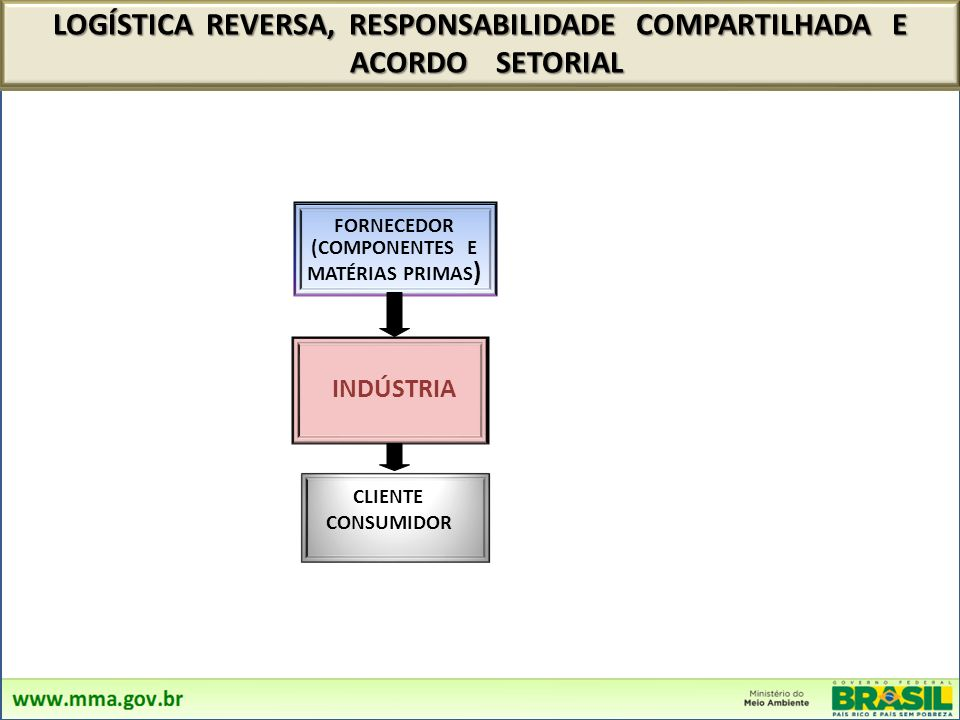 LOGÍSTICA REVERSA É a coleta e a restituição dos resíduos sólidos ao setor empresarial É a coleta e a restituição dos resíduos sólidos ao setor empres