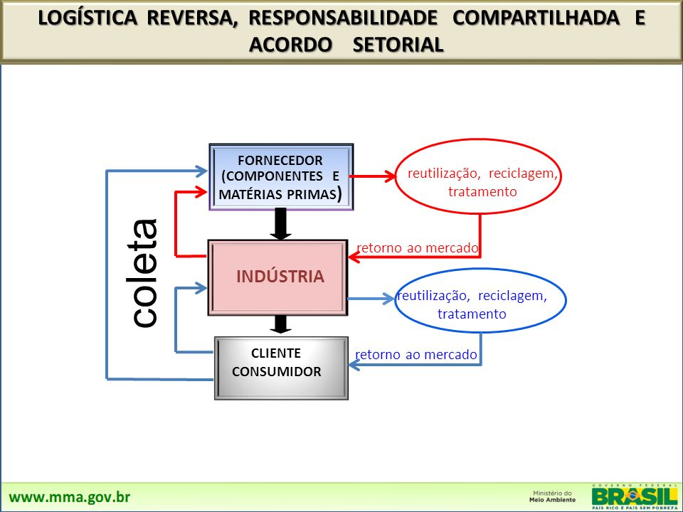 FORNECEDOR (COMPONENTES E MATÉRIAS PRIMAS ) INDÚSTRIA reutilização, reciclagem, tratamento CLIENTE CONSUMIDOR LOGÍSTICA REVERSA, RESPONSABILIDADE COMPARTILHADA E ACORDO SETORIAL ACORDO SETORIAL retorno ao mercado coleta